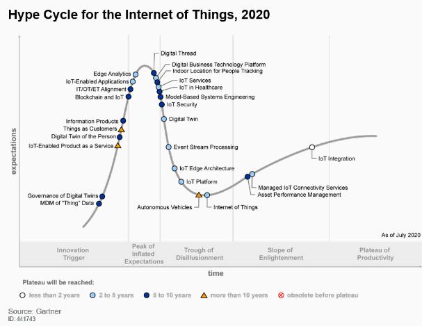 IoT 2020