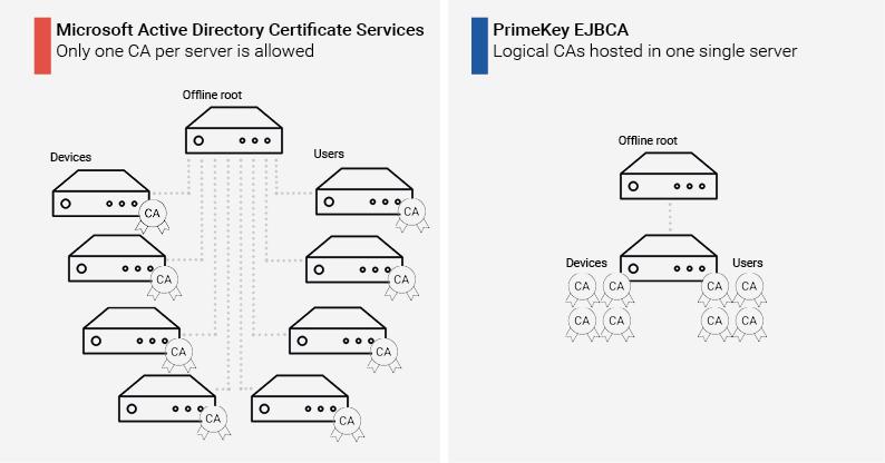 Microsoft-CA-vs-EJBCA1